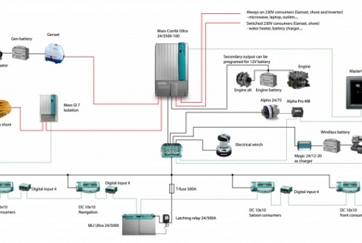 Djelomični digital switching sustav s Li-Ion Ultra baterijom i Mass Combi Ultra uređajem za novu jedrilicu od 14m