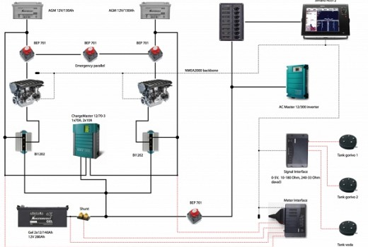 CZone nadzorni sustav s Simrad integracijom i sustav punjenja za gliser